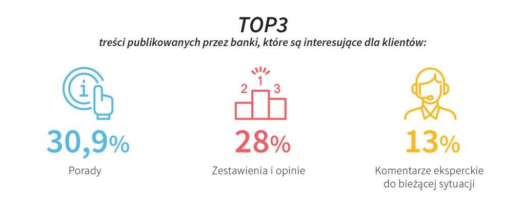 popularność treści zamieszczanych przez banki