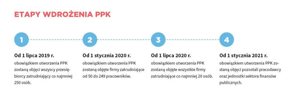 Etapy wdrożenia PPK
