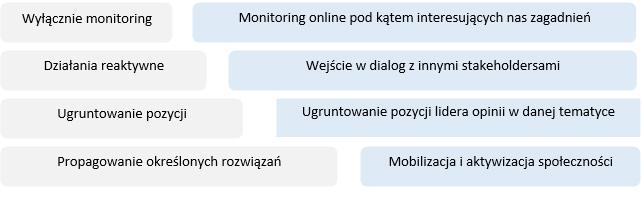 Działania DPA - grupy docelowe