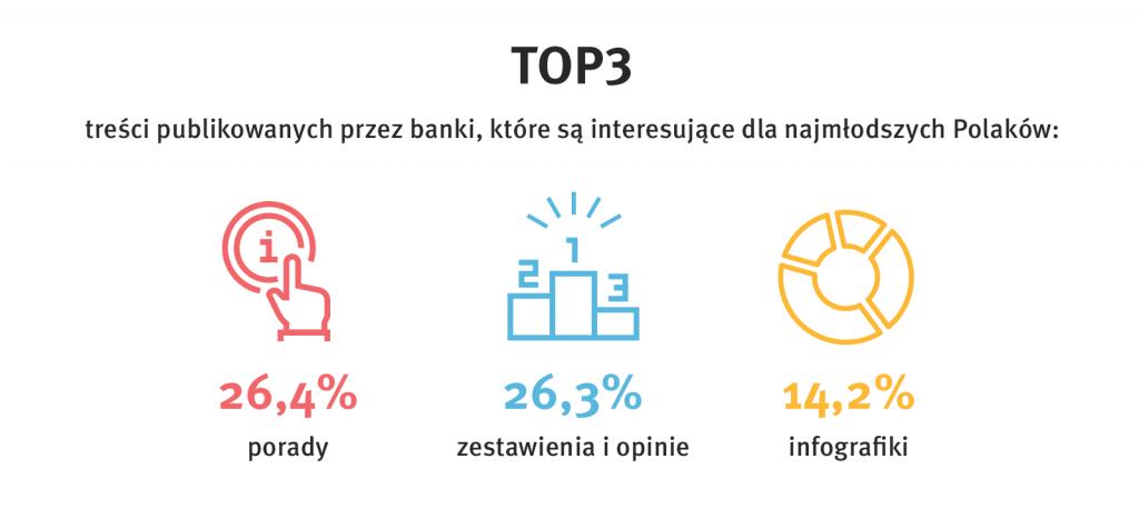 Najpopularniejsze treści publikowane przez banki - TOP 3