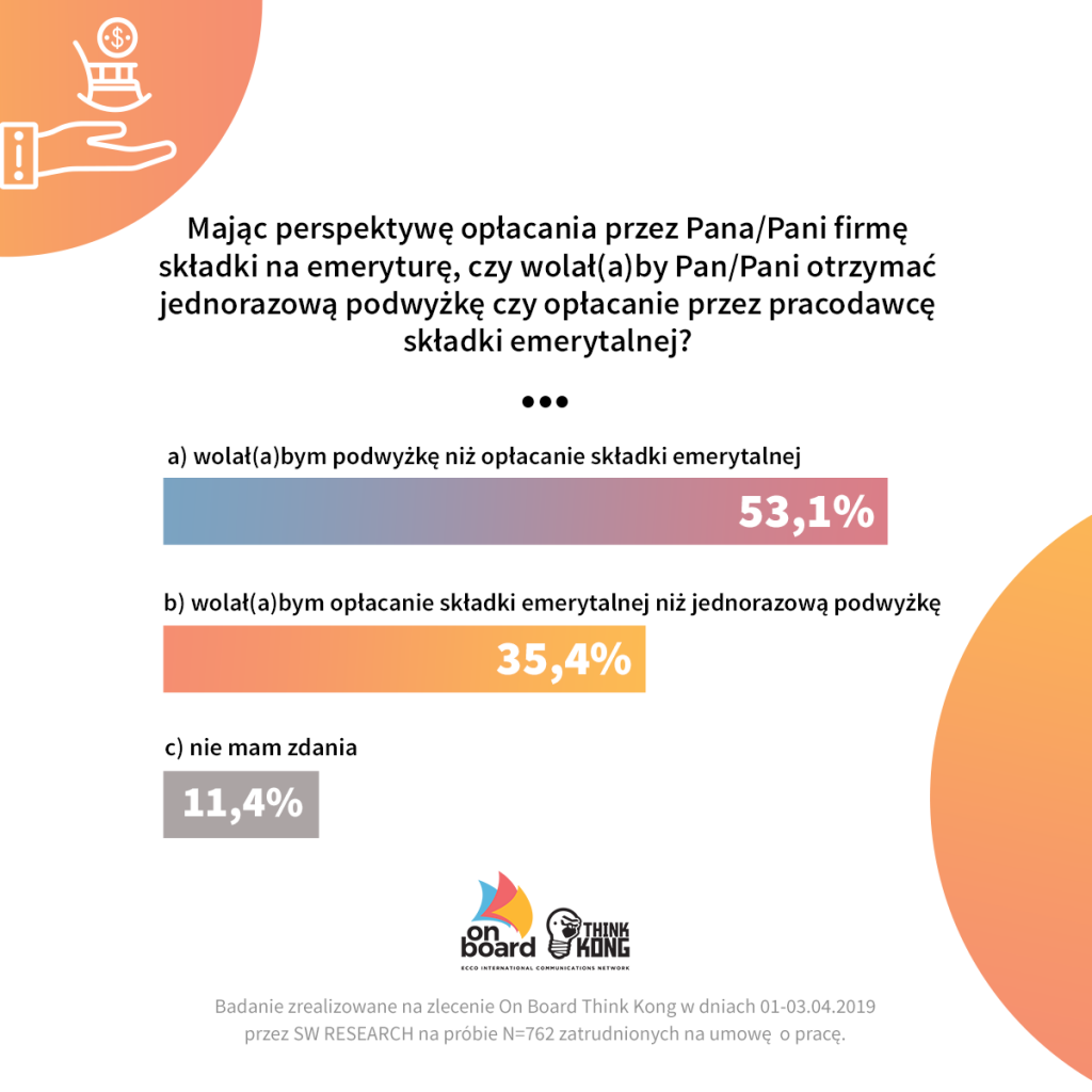 składki naEmeryture - ankieta