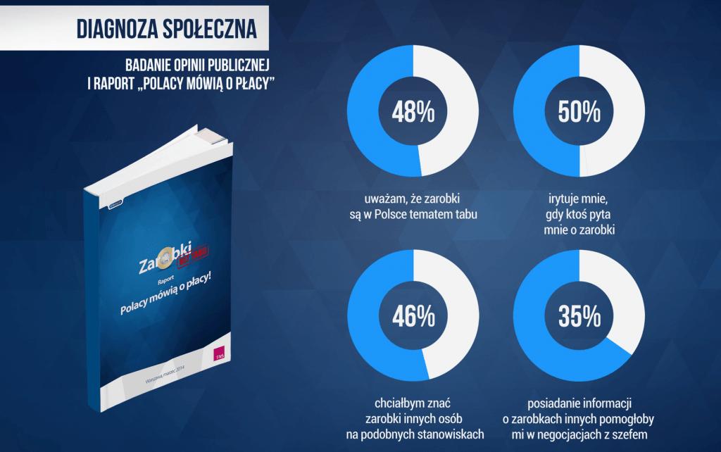 Raport Polacy mówią opłacy