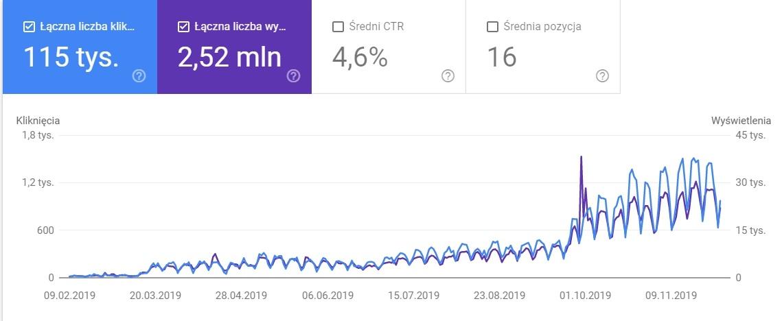 Liczba kliknięć / liczba wyświetleń (dane Google Search Console)