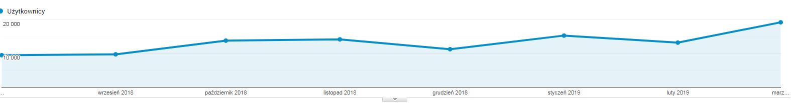 wzrost ruchu - sierpień 2018 - marzec 2019