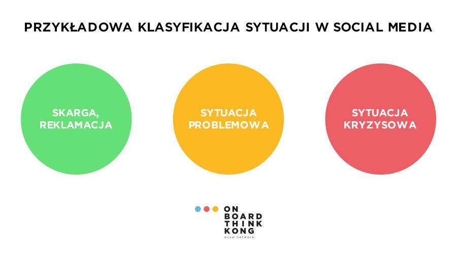 Klasyfikacja sytuacji wsocial media