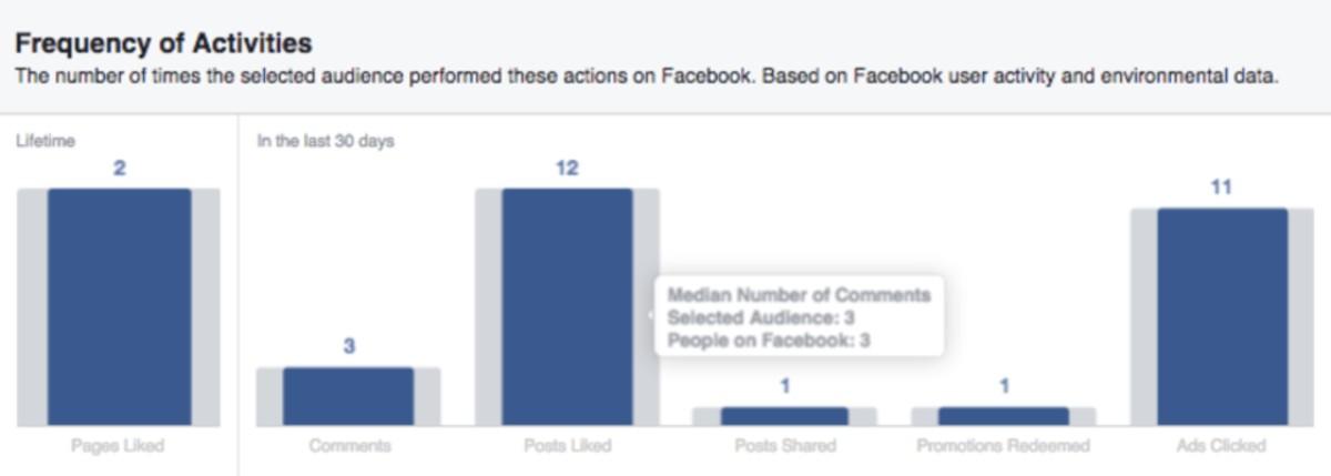 Ile polubień ikomentarzy zostawiają użytkownicy naFacebooku?
