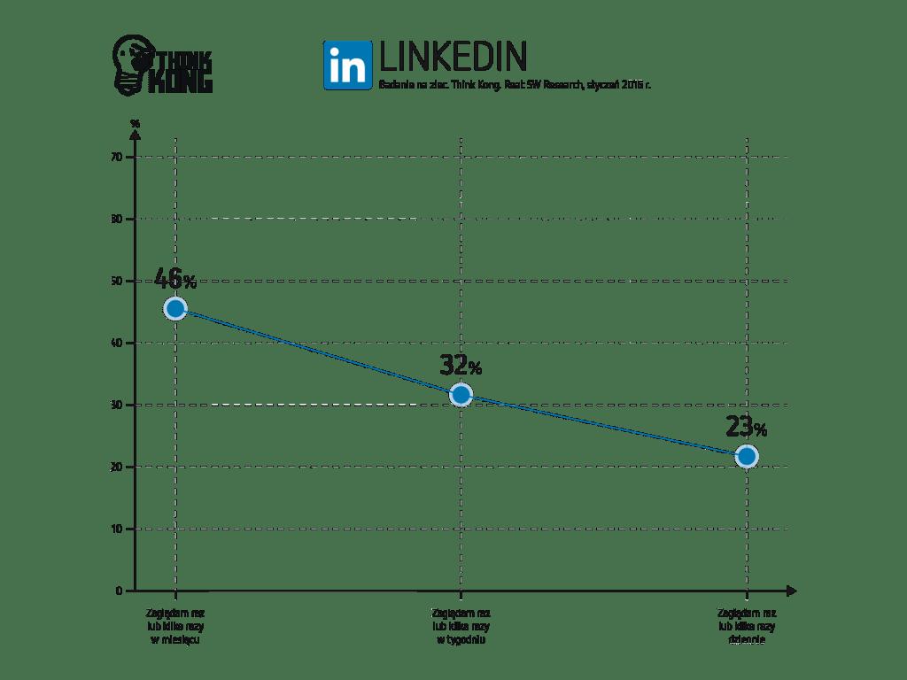 Jak często użytkownicy zaglądają doLinkedin?